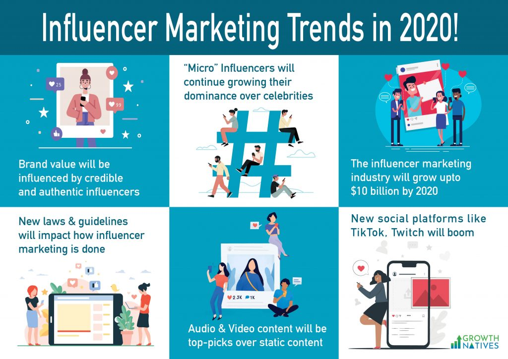 Influencer Marketing Trends in 2020