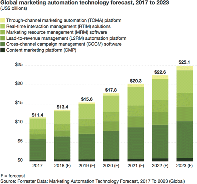 Marketo Integrations - Global Marketing Automation Technology Forecast