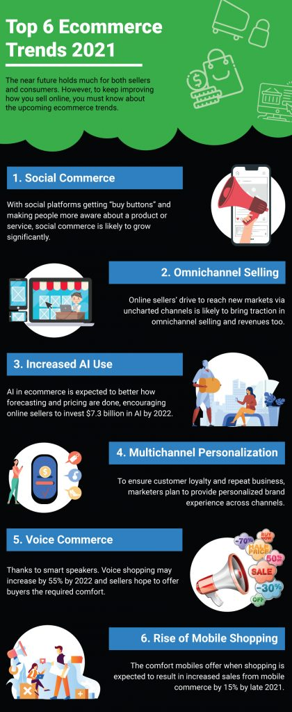 e-commerce strategy trends 2021