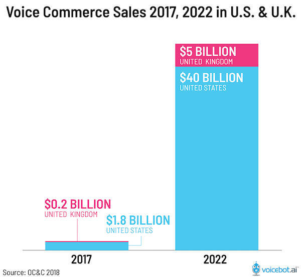 Ecommerce strategy Trensds - Voice Commerce