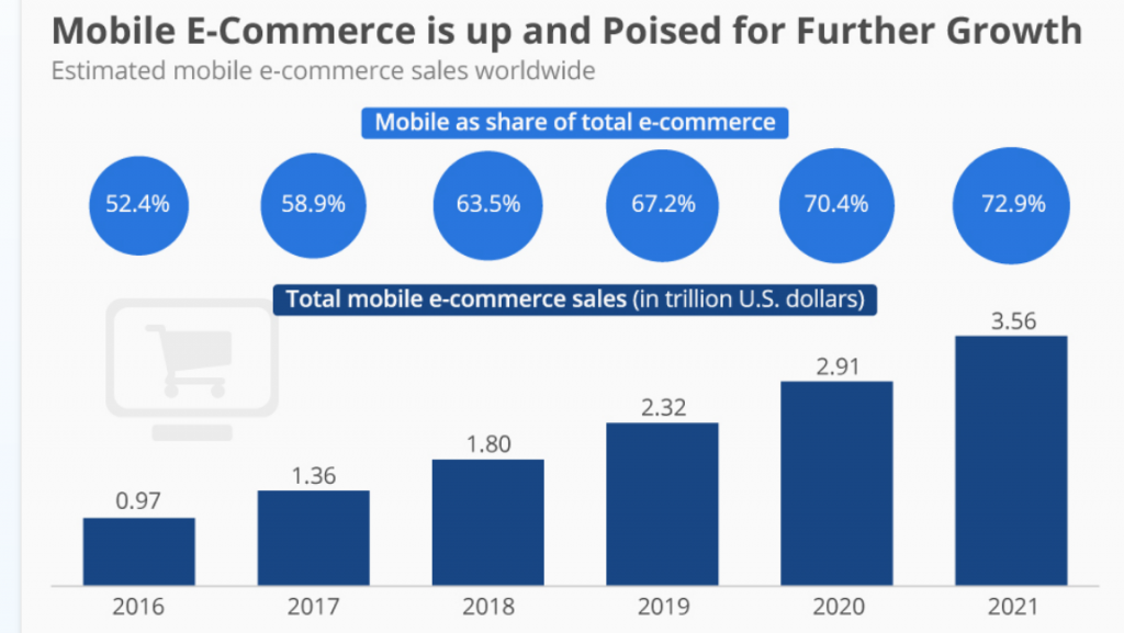 Ecommerce Strategy - Mobile Shopping 2021