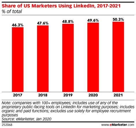 PPC Trends 2021 - Linkedin Ads - No of marketers using Linkedin