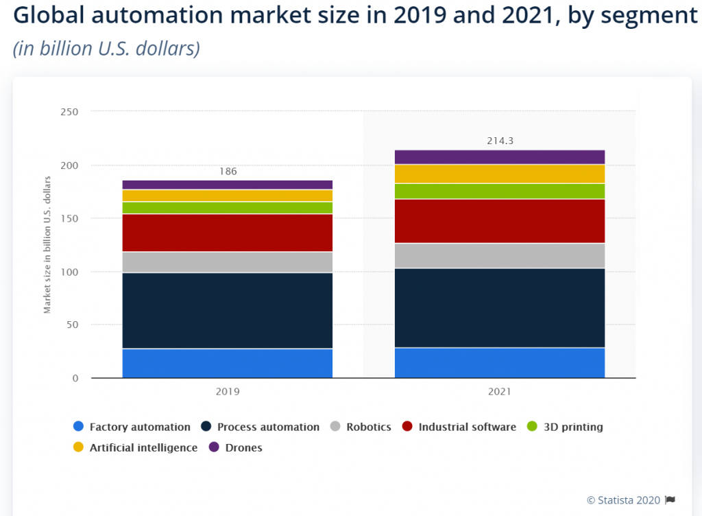 PPC Trends 2021 - Global Automation Market Size - Google Ads & Facebook Ads Leverage Automation for improving ROI and increasing engagement