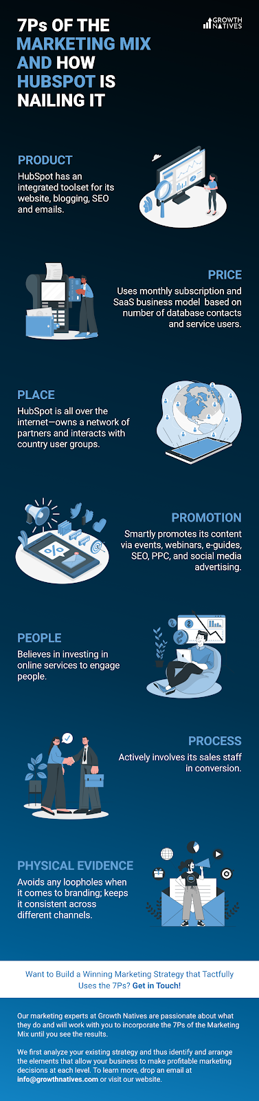 Infographic - See How HubSpot is Nailing the 7Ps of Marketing Mix