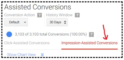 When to pause your ad campaign - impression assisted conversion