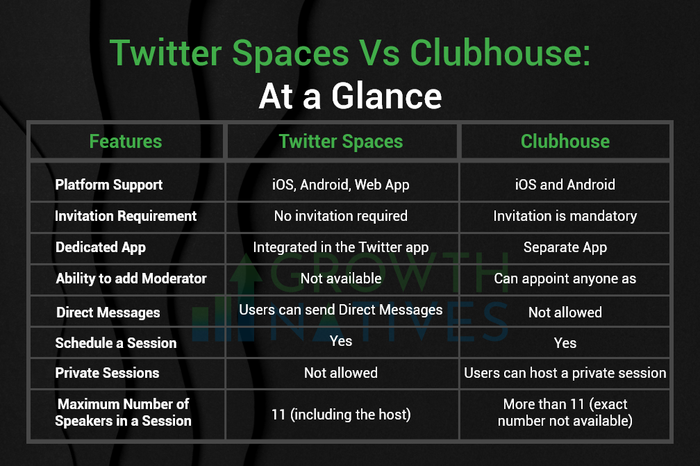 Twitter Spaces Vs Clubhouse: Features