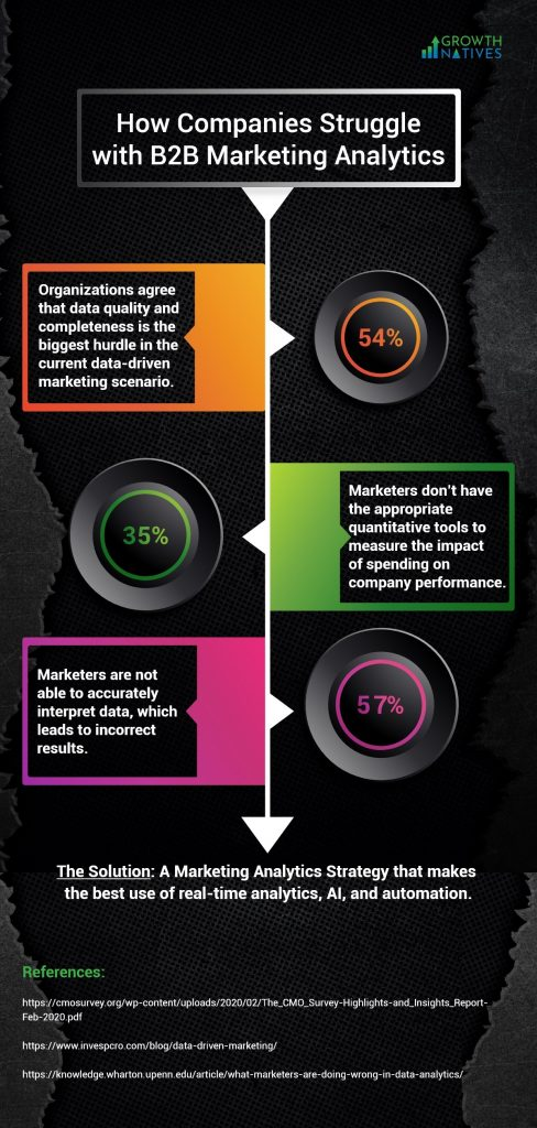Infographic - B2B Marketing Analytics - Struggles and Best Practices